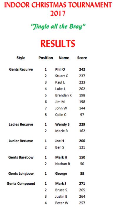 Bray results 2017